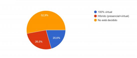 Imagen de un gráfico de turismo de reuniones
